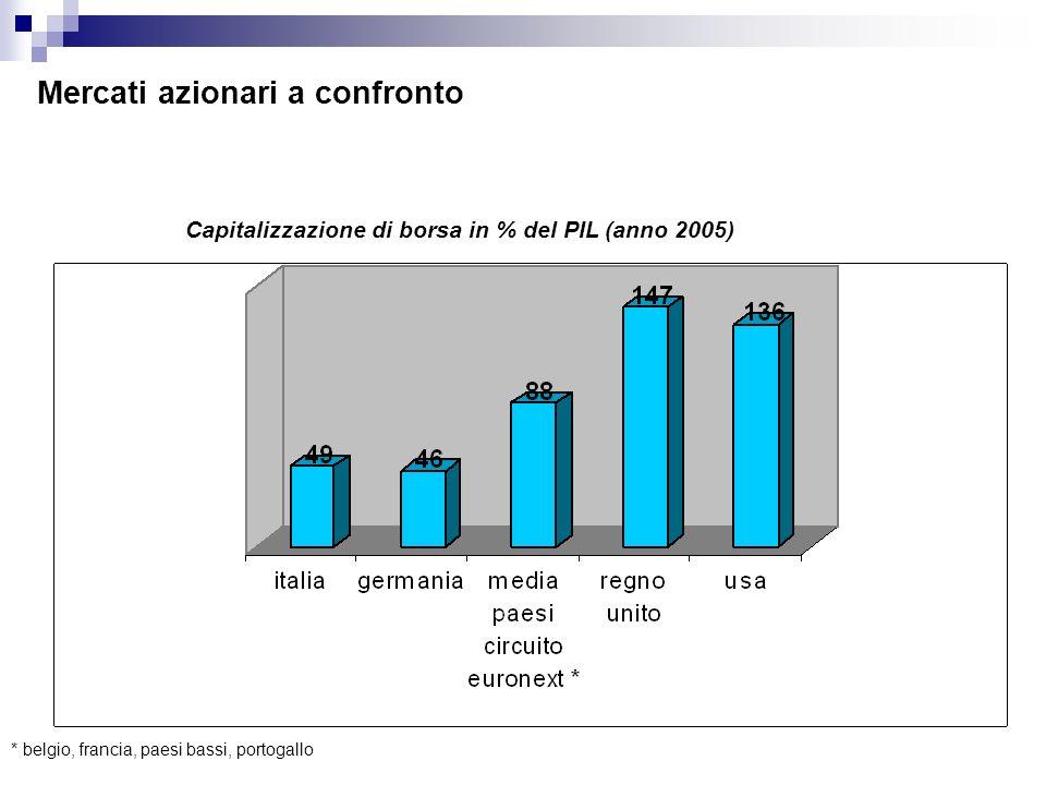 Mercati azionari a confronto Capitalizzazione di borsa in % del PIL (anno 2005) * belgio, francia, paesi bassi, portogallo