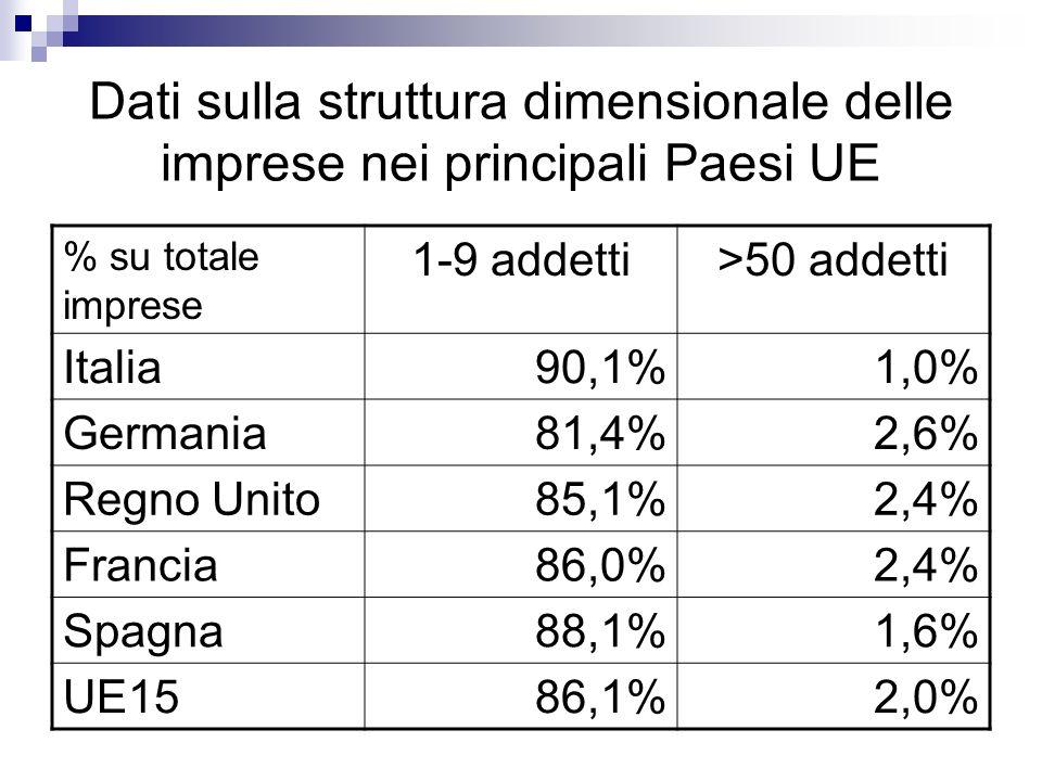 Dati sulla struttura dimensionale delle imprese nei principali Paesi UE % su totale imprese 1-9 addetti>50 addetti Italia90,1%1,0% Germania81,4%2,6% Regno Unito85,1%2,4% Francia86,0%2,4% Spagna88,1%1,6% UE1586,1%2,0%