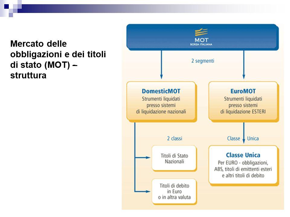 Mercato delle obbligazioni e dei titoli di stato (MOT) - struttura Mercato delle obbligazioni e dei titoli di stato (MOT) – struttura
