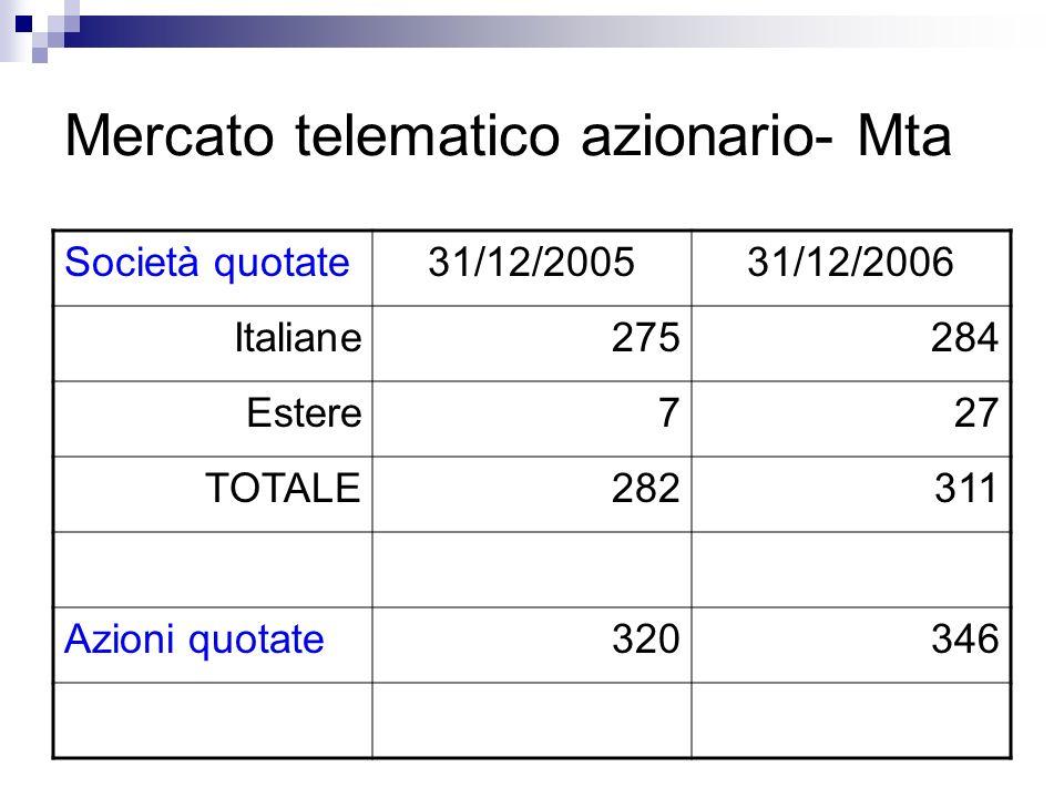 Mercato telematico azionario- Mta Società quotate31/12/200531/12/2006 Italiane275284 Estere727 TOTALE282311 Azioni quotate320346
