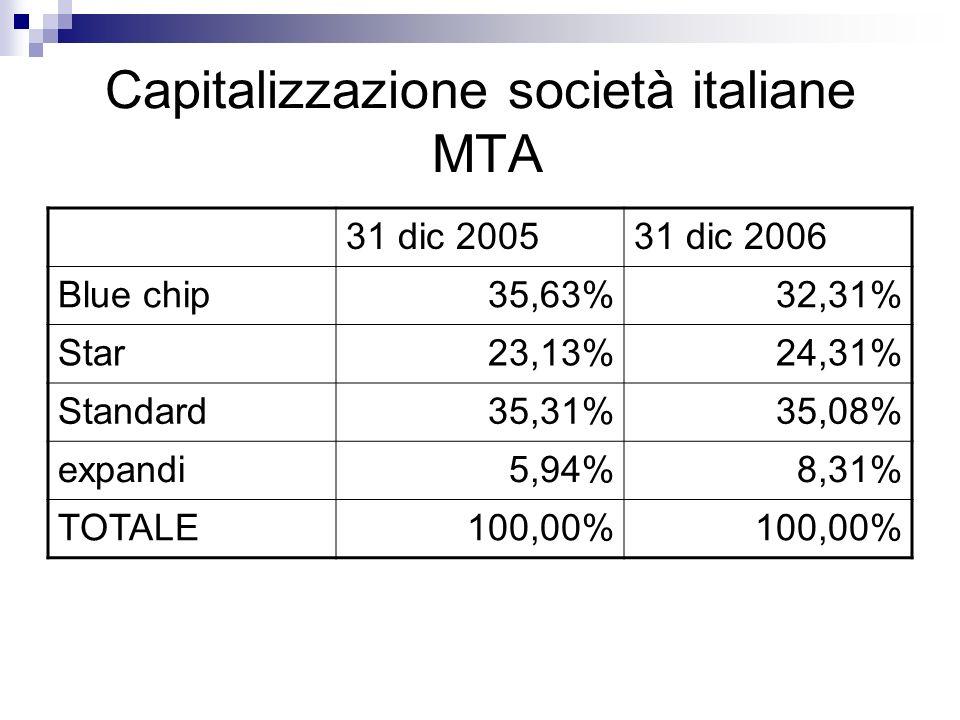 Capitalizzazione società italiane MTA 31 dic 200531 dic 2006 Blue chip35,63%32,31% Star23,13%24,31% Standard35,31%35,08% expandi5,94%8,31% TOTALE100,00%
