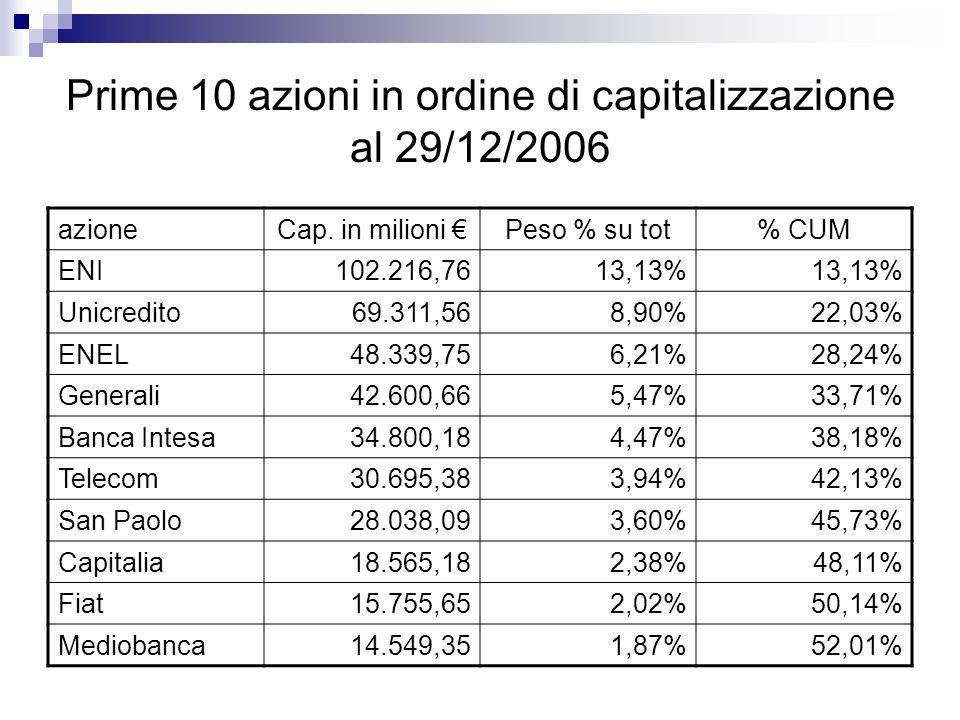 Prime 10 azioni in ordine di capitalizzazione al 29/12/2006 azioneCap.