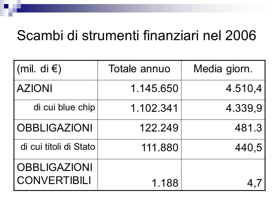 Scambi di strumenti finanziari nel 2006 (mil.di )Totale annuoMedia giorn.