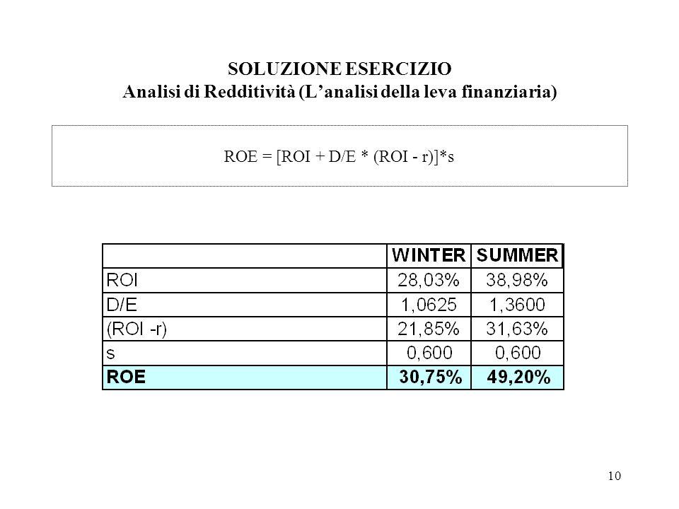 10 SOLUZIONE ESERCIZIO Analisi di Redditività (Lanalisi della leva finanziaria) ROE = [ROI + D/E * (ROI - r)]*s