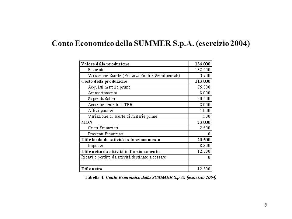 5 Conto Economico della SUMMER S.p.A. (esercizio 2004)