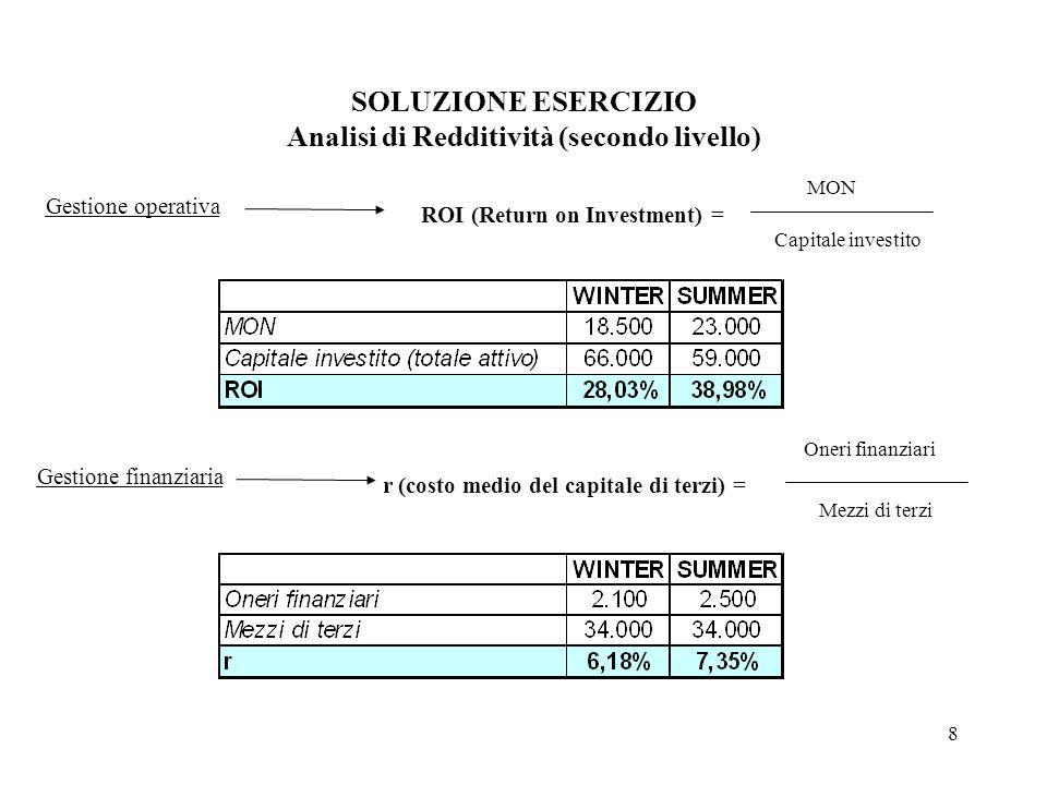 8 SOLUZIONE ESERCIZIO Analisi di Redditività (secondo livello) Gestione operativa ROI (Return on Investment) = MON Capitale investito Gestione finanzi