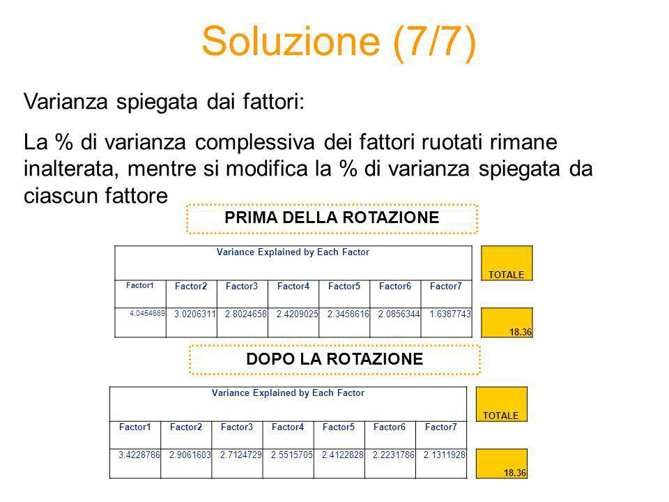 Soluzione (7/7) Varianza spiegata dai fattori: La % di varianza complessiva dei fattori ruotati rimane inalterata, mentre si modifica la % di varianza spiegata da ciascun fattore PRIMA DELLA ROTAZIONE DOPO LA ROTAZIONE Variance Explained by Each Factor TOTALE Factor1 Factor2Factor3Factor4Factor5Factor6Factor7 4.0454669 3.02063112.80246582.42090252.34586162.08563441.6387743 18.36 Variance Explained by Each Factor TOTALE Factor1Factor2Factor3Factor4Factor5Factor6Factor7 3.42287862.90616032.71247292.55157052.41228282.22317862.1311928 18.36