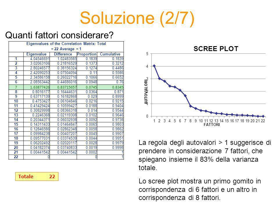 Soluzione (2/7) La regola degli autovalori > 1 suggerisce di prendere in considerazione 7 fattori, che spiegano insieme il 83% della varianza totale.