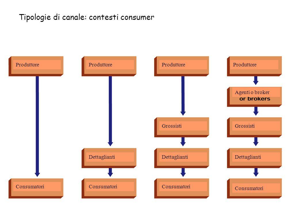 Produttore Consumatori Dettaglianti Grossisti Agenti o broker Tipologie di canale: contesti consumer