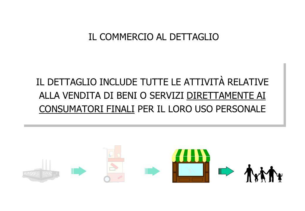 I CRITERI DI CLASSIFICAZIONE DEL COMMERCIO AL DETTAGLIO 1.