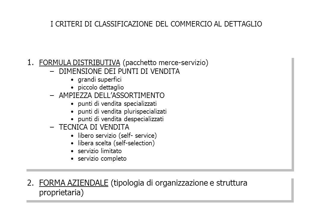 I CRITERI DI CLASSIFICAZIONE DEL COMMERCIO AL DETTAGLIO 1. FORMULA DISTRIBUTIVA (pacchetto merce-servizio) –DIMENSIONE DEI PUNTI DI VENDITA grandi sup