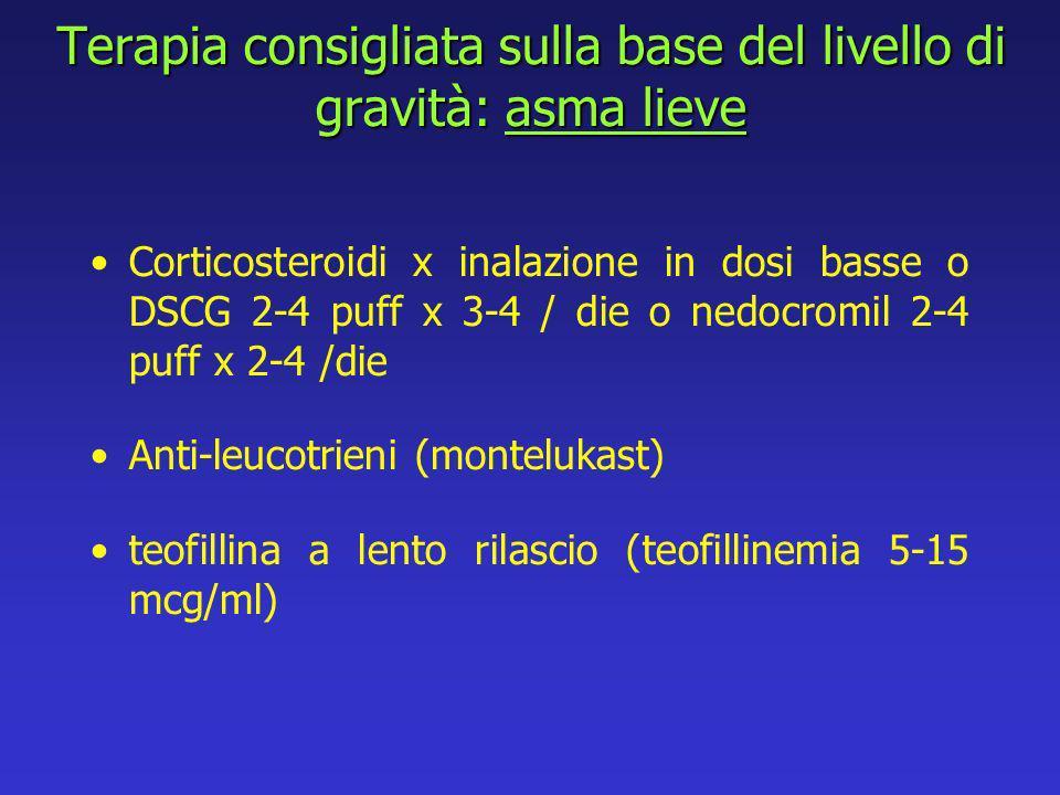 Terapia consigliata sulla base del livello di gravità: asma lieve Corticosteroidi x inalazione in dosi basse o DSCG 2-4 puff x 3-4 / die o nedocromil 2-4 puff x 2-4 /die Anti-leucotrieni (montelukast) teofillina a lento rilascio (teofillinemia 5-15 mcg/ml)