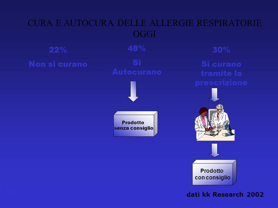 22% Non si curano 48% Si Autocurano 30% Si curano tramite la prescrizione CURA E AUTOCURA DELLE ALLERGIE RESPIRATORIE OGGI Prodotto senza consiglio Prodotto con consiglio dati kk Research 2002