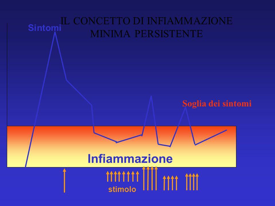 stimolo Sintomi Soglia dei sintomi Infiammazione IL CONCETTO DI INFIAMMAZIONE MINIMA PERSISTENTE