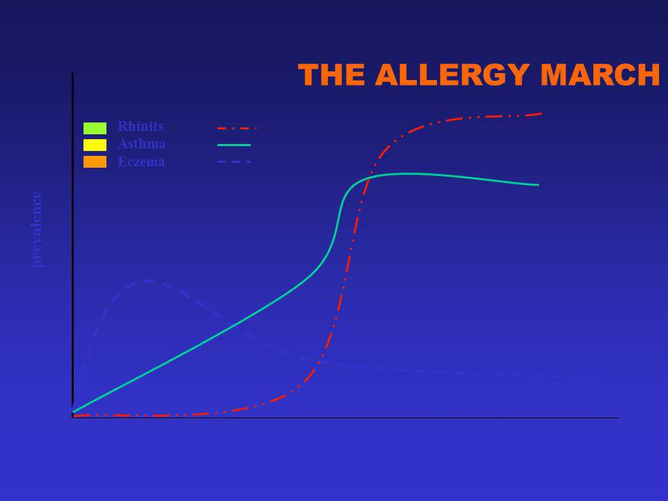 Rhinits Asthma Eczema 00,51 3 715 20 Age THE ALLERGY MARCH prevalence
