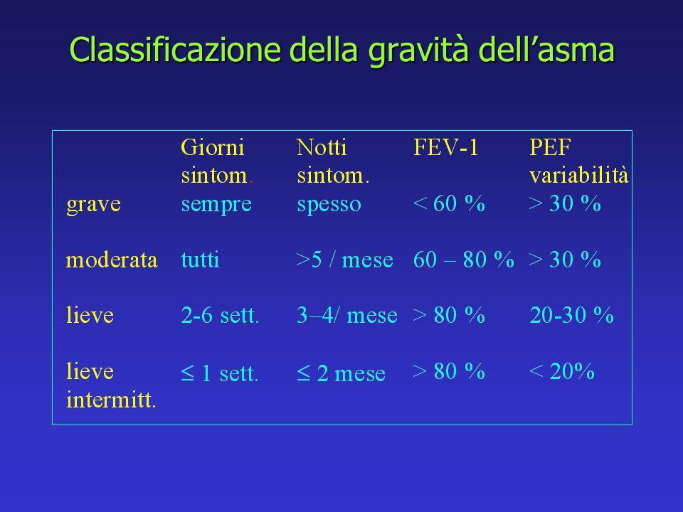 Classificazione della gravità dellasma