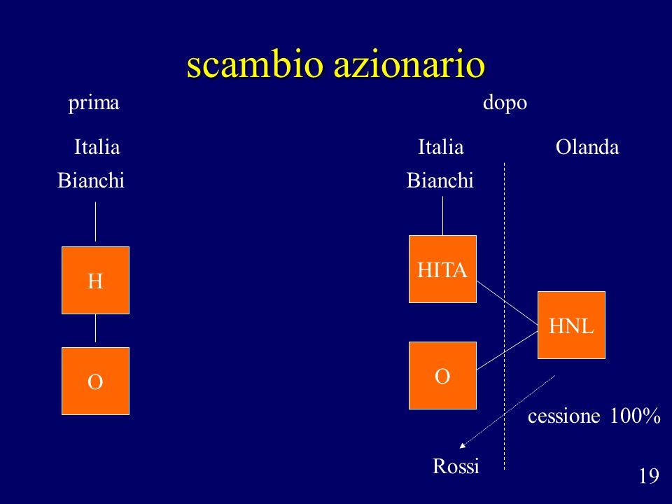 scambio azionario 19 primadopo Bianchi Rossi cessione 100% ItaliaOlandaItalia H O HITA HNL O