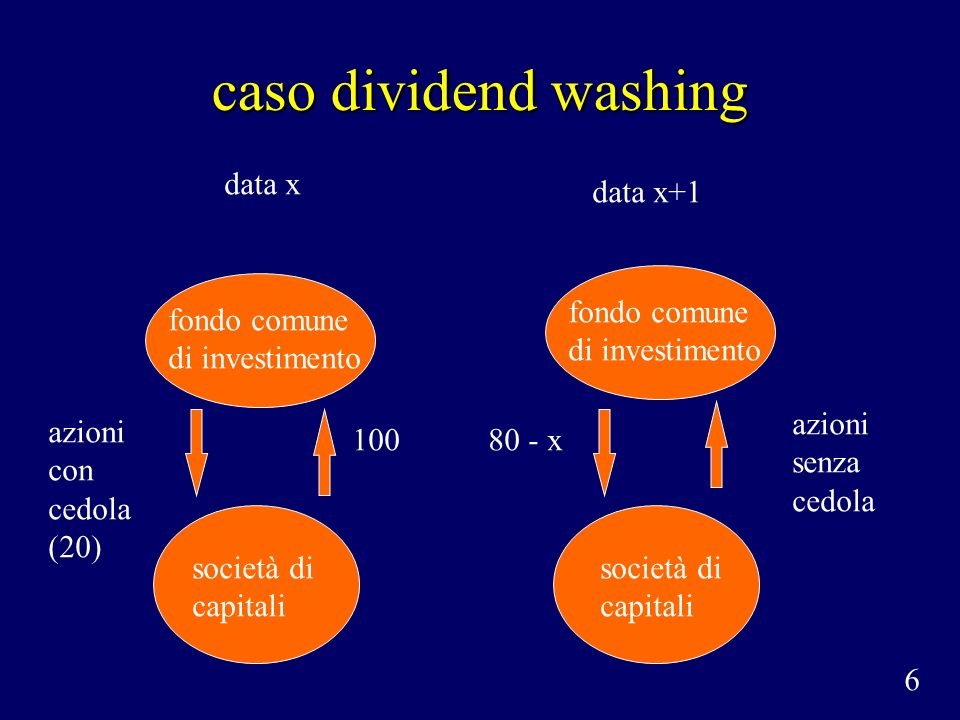 caso dividend washing 6 data x data x+1 società di capitali fondo comune di investimento azioni con cedola (20) 100 società di capitali fondo comune d