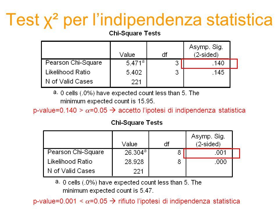 Test χ² per lindipendenza statistica p-value=0.140 > =0.05 accetto lipotesi di indipendenza statistica p-value=0.001 < =0.05 rifiuto lipotesi di indip