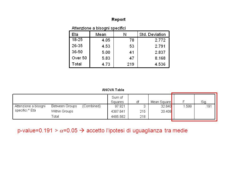 p-value=0.191 > =0.05 accetto lipotesi di uguaglianza tra medie
