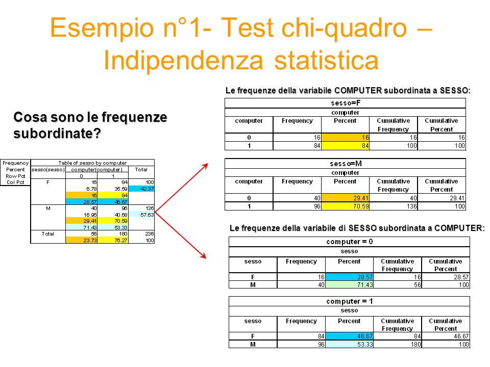 Le frequenze della variabile COMPUTER subordinata a SESSO: Esempio n°1- Test chi-quadro – Indipendenza statistica Le frequenze della variabile di SESS