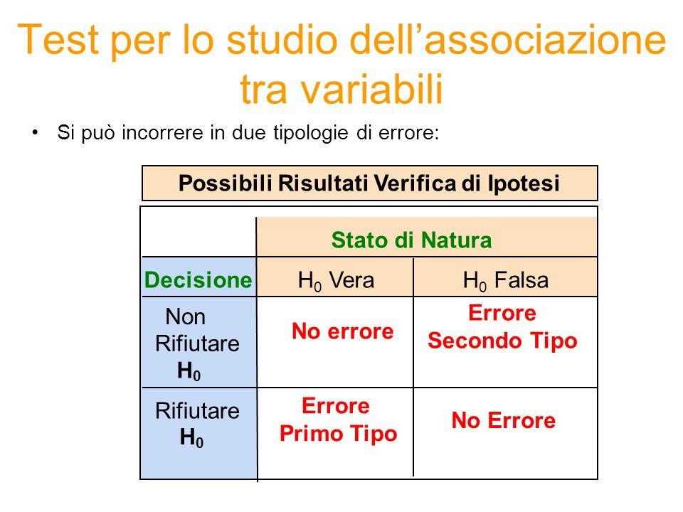 Test per lo studio dellassociazione tra variabili Si può incorrere in due tipologie di errore: Stato di Natura Decisione Non Rifiutare H 0 No errore E