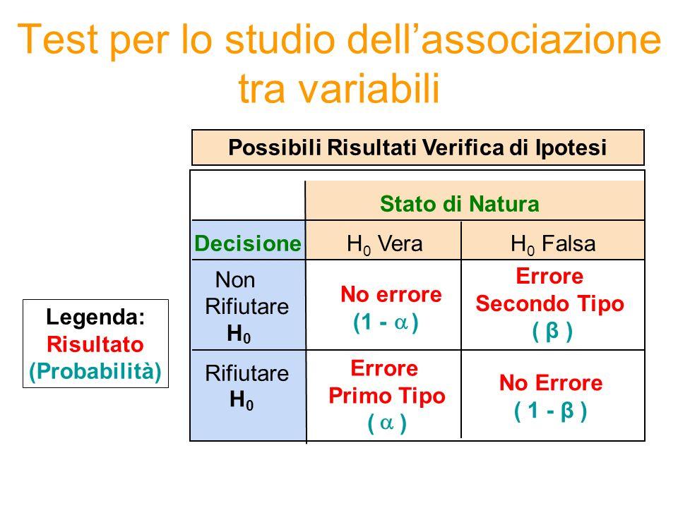 Stato di Natura Decisione Non Rifiutare H 0 No errore (1 - ) Errore Secondo Tipo ( β ) Rifiutare H 0 Errore Primo Tipo ( ) Possibili Risultati Verific