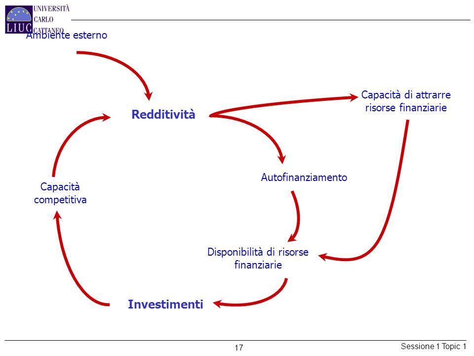 Sessione 1 Topic 1 17 Redditività Capacità competitiva Disponibilità di risorse finanziarie Autofinanziamento Capacità di attrarre risorse finanziarie