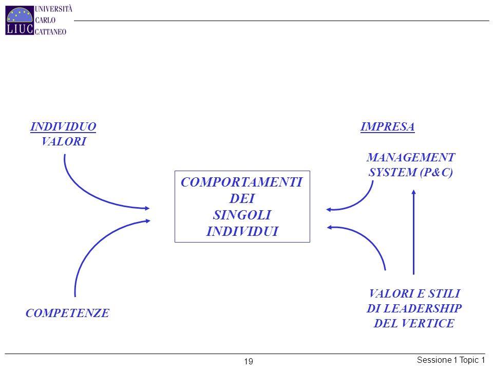 Sessione 1 Topic 1 19 3) SAPER INFLUENZARE I COMPORTAMENTI DEI SINGOLI INDIVIDUI INDIVIDUO VALORI IMPRESA COMPETENZE VALORI E STILI DI LEADERSHIP DEL