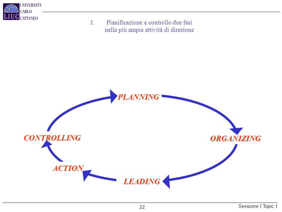 Sessione 1 Topic 1 22 1.Pianificazione e controllo due fasi nella più ampia attività di direzione LA CLASSICA IMPOSTAZIONE DELLATTIVITA DI DIREZIONE (