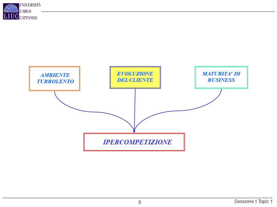 Sessione 1 Topic 1 8 AMBIENTE TURBOLENTO EVOLUZIONE DEL CLIENTE MATURITA DI BUSINESS IPERCOMPETIZIONE