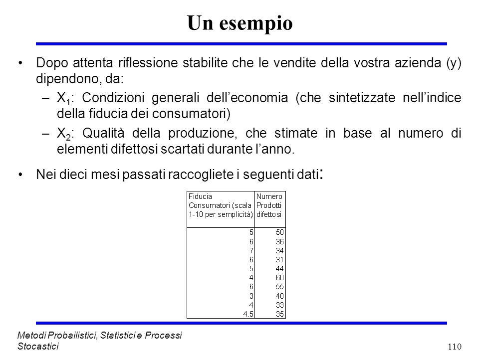 110 Metodi Probailistici, Statistici e Processi Stocastici Un esempio Dopo attenta riflessione stabilite che le vendite della vostra azienda (y) dipen