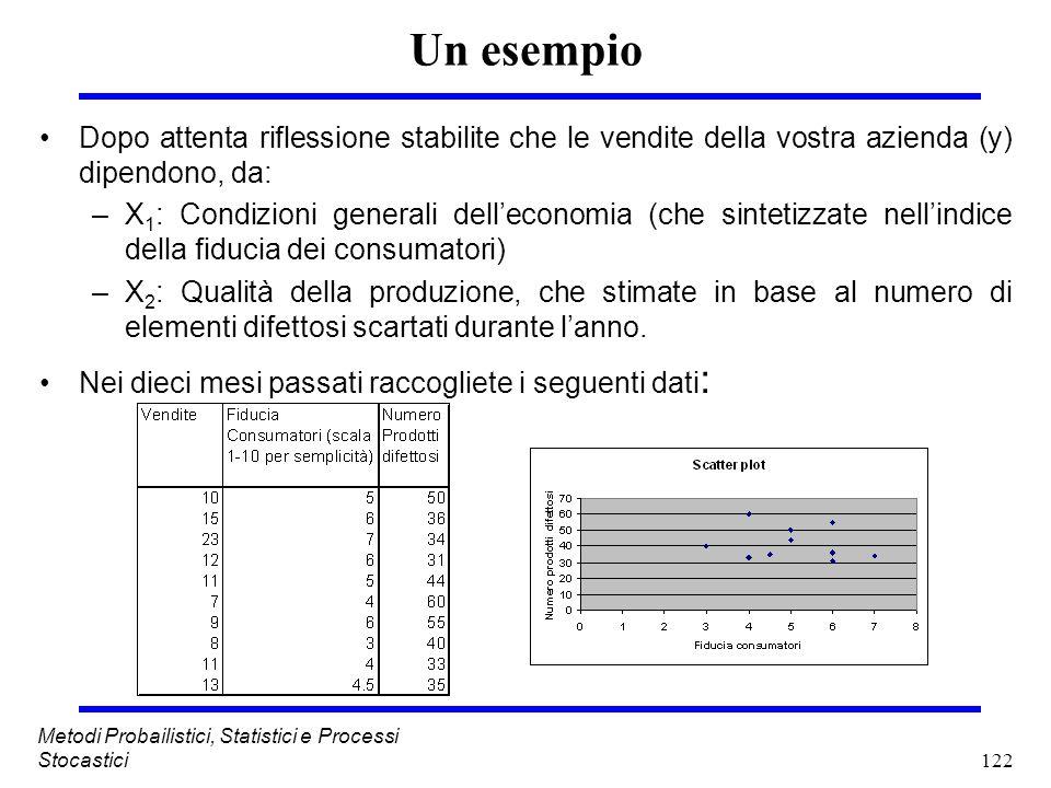 122 Metodi Probailistici, Statistici e Processi Stocastici Un esempio Dopo attenta riflessione stabilite che le vendite della vostra azienda (y) dipen