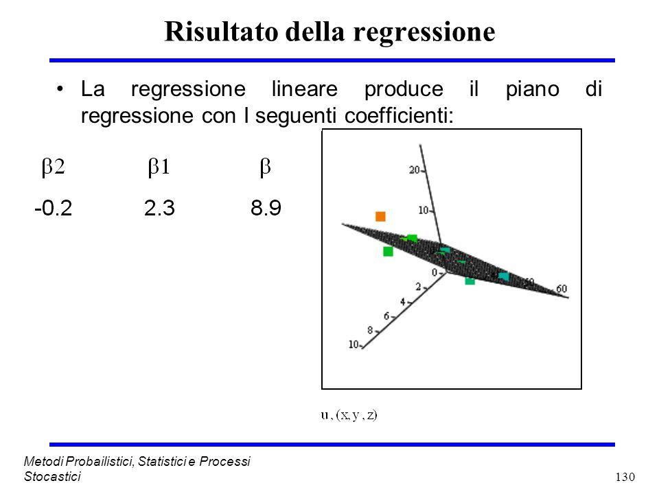 130 Metodi Probailistici, Statistici e Processi Stocastici Risultato della regressione La regressione lineare produce il piano di regressione con I se