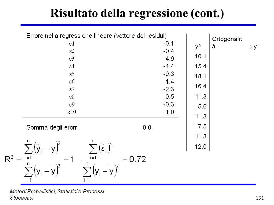 131 Metodi Probailistici, Statistici e Processi Stocastici Risultato della regressione (cont.) y^ Ortogonalit à.y 10.1 15.4 18.1 16.4 11.3 5.6 11.3 7.
