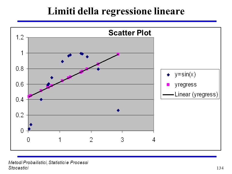 134 Metodi Probailistici, Statistici e Processi Stocastici Limiti della regressione lineare Scatter Plot