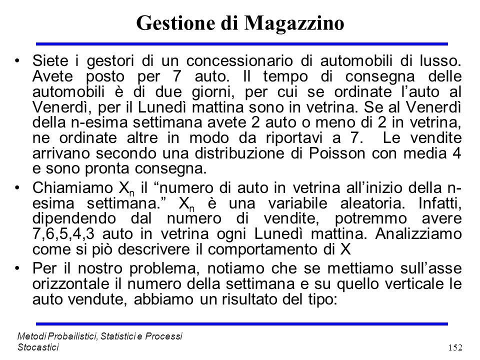 152 Metodi Probailistici, Statistici e Processi Stocastici Gestione di Magazzino Siete i gestori di un concessionario di automobili di lusso. Avete po