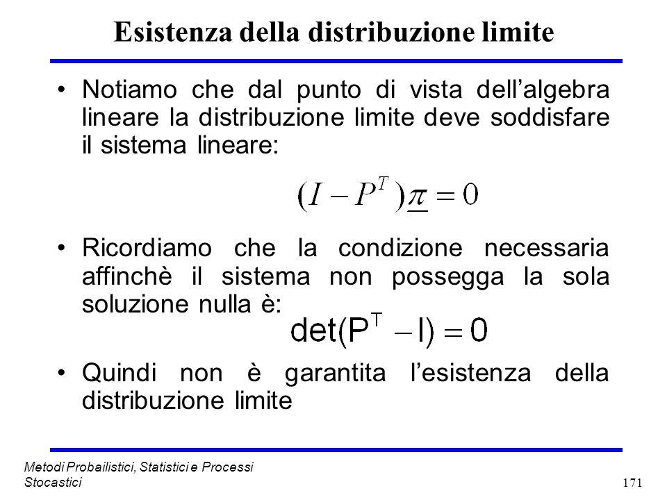 171 Metodi Probailistici, Statistici e Processi Stocastici Esistenza della distribuzione limite Notiamo che dal punto di vista dellalgebra lineare la
