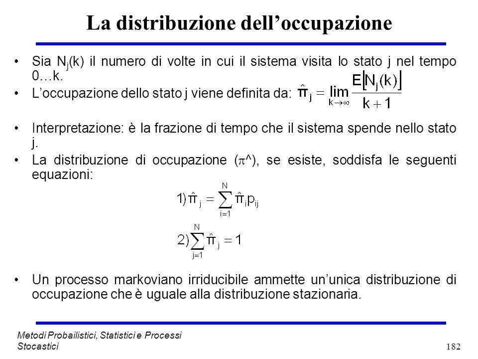 182 Metodi Probailistici, Statistici e Processi Stocastici La distribuzione delloccupazione Sia N j (k) il numero di volte in cui il sistema visita lo