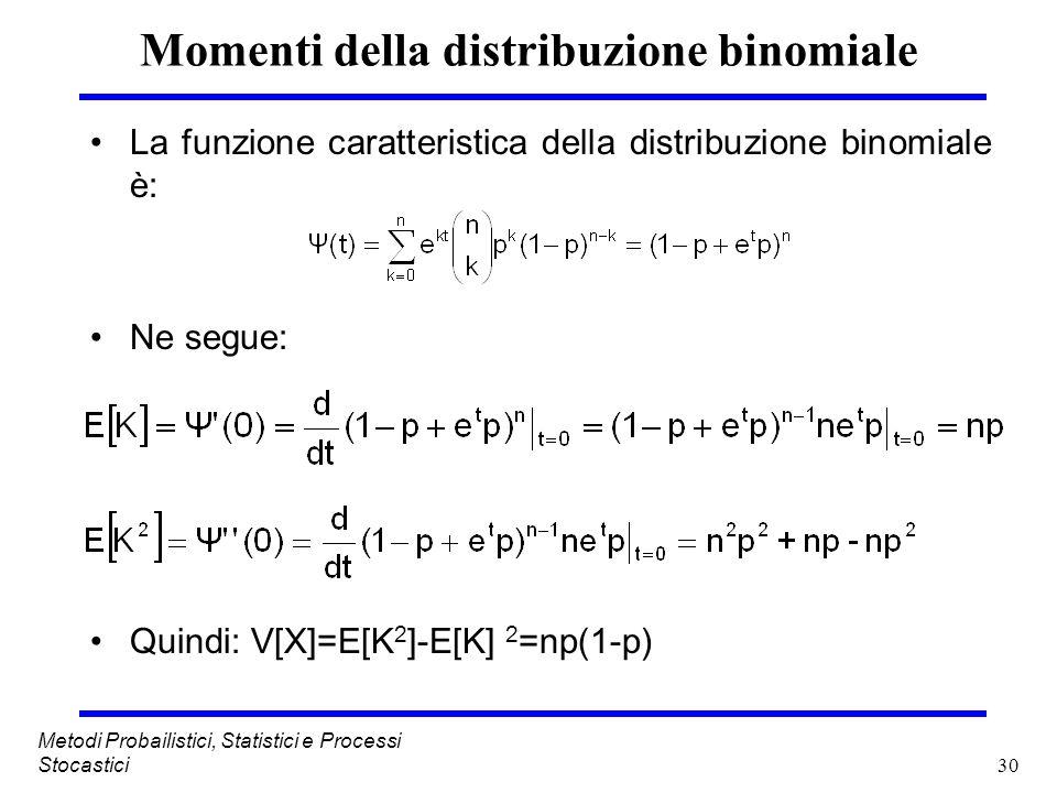 30 Metodi Probailistici, Statistici e Processi Stocastici Momenti della distribuzione binomiale La funzione caratteristica della distribuzione binomia