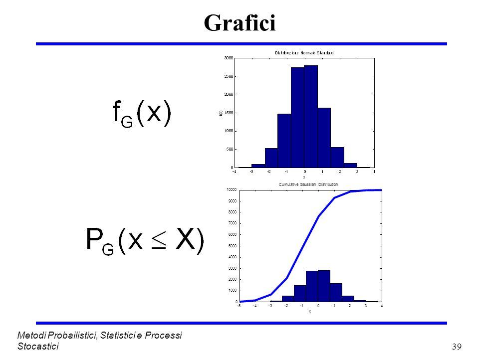 39 Metodi Probailistici, Statistici e Processi Stocastici Grafici -5-4-3-201234 0 1000 2000 3000 4000 5000 6000 7000 8000 9000 10000 Cumulative Gaussi