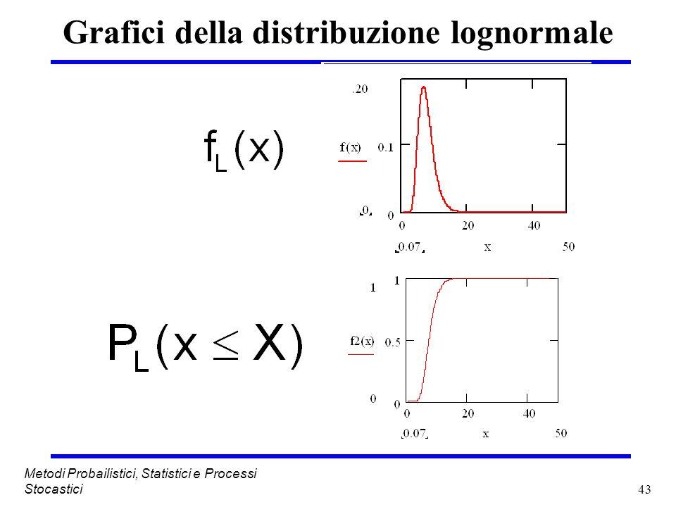 43 Metodi Probailistici, Statistici e Processi Stocastici Grafici della distribuzione lognormale