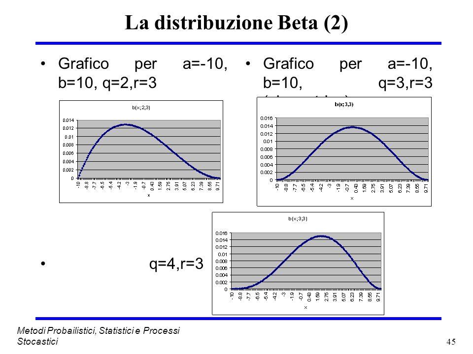 45 Metodi Probailistici, Statistici e Processi Stocastici La distribuzione Beta (2) Grafico per a=-10, b=10, q=2,r=3 q=4,r=3 Grafico per a=-10, b=10,
