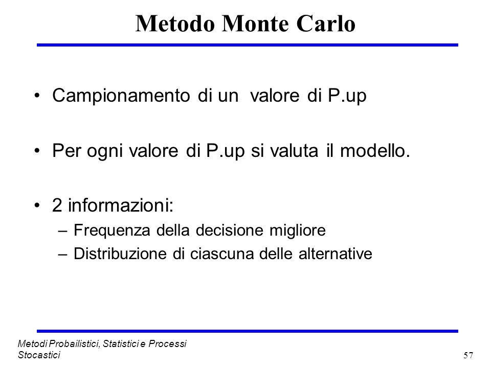 57 Metodi Probailistici, Statistici e Processi Stocastici Metodo Monte Carlo Campionamento di un valore di P.up Per ogni valore di P.up si valuta il m