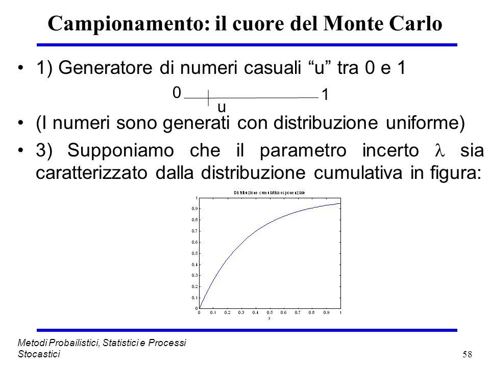 58 Metodi Probailistici, Statistici e Processi Stocastici Campionamento: il cuore del Monte Carlo 1) Generatore di numeri casuali u tra 0 e 1 (I numer