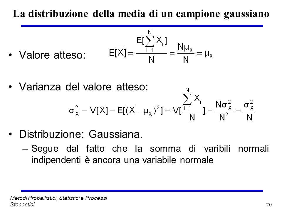 70 Metodi Probailistici, Statistici e Processi Stocastici La distribuzione della media di un campione gaussiano Valore atteso: Varianza del valore att