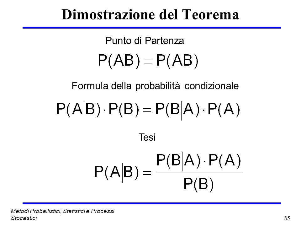 85 Metodi Probailistici, Statistici e Processi Stocastici Dimostrazione del Teorema Punto di Partenza Formula della probabilità condizionale Tesi