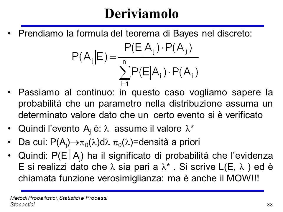 88 Metodi Probailistici, Statistici e Processi Stocastici Deriviamolo Prendiamo la formula del teorema di Bayes nel discreto: Passiamo al continuo: in