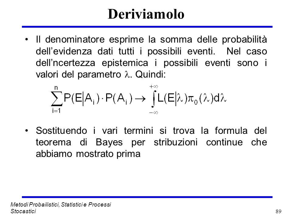 89 Metodi Probailistici, Statistici e Processi Stocastici Deriviamolo Il denominatore esprime la somma delle probabilità dellevidenza dati tutti i pos