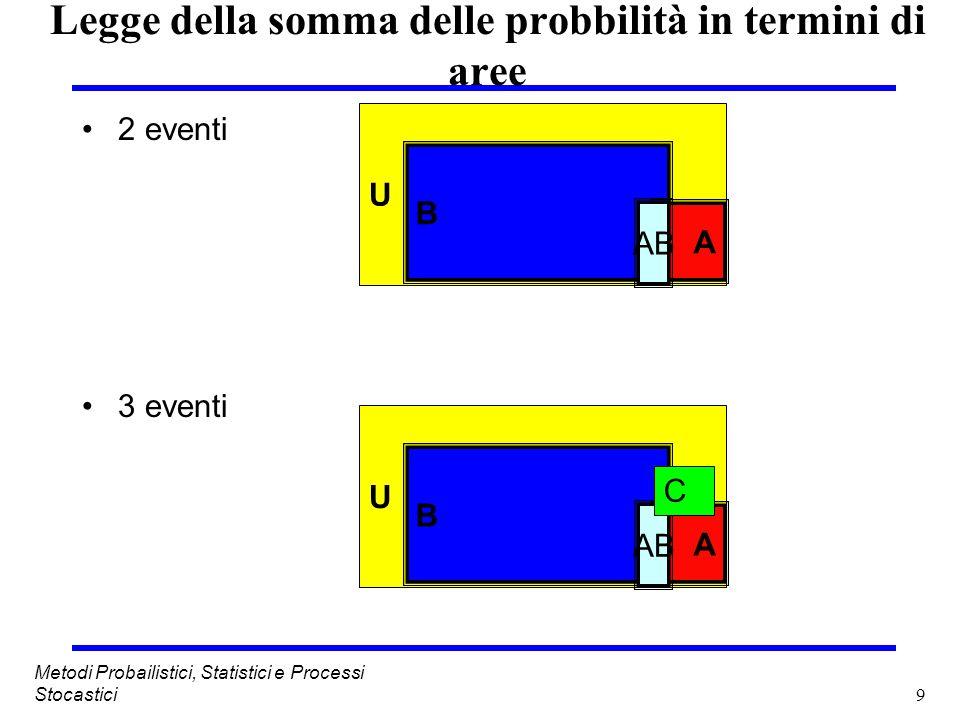 9 Metodi Probailistici, Statistici e Processi Stocastici Legge della somma delle probbilità in termini di aree 2 eventi 3 eventi U B A AB U B A C